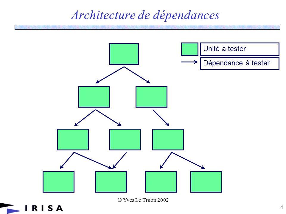 Yves Le Traon 2002 5 Intégration – Approches classiques On obtient une architecture arborescente SADT, SART, SAO (Aérospatiale) Approches Big-Bang : non recommandé De haut en bas (top-down) De bas en haut (bottom-up)