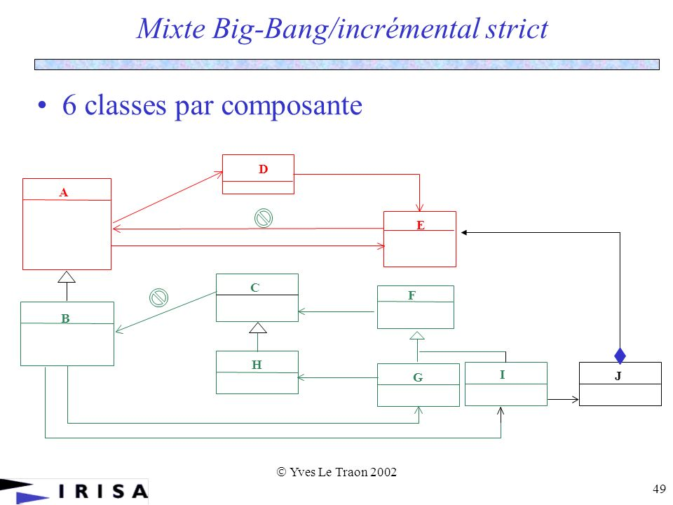 Yves Le Traon 2002 49 6 classes par composante B E F H G A C D I J Mixte Big-Bang/incrémental strict
