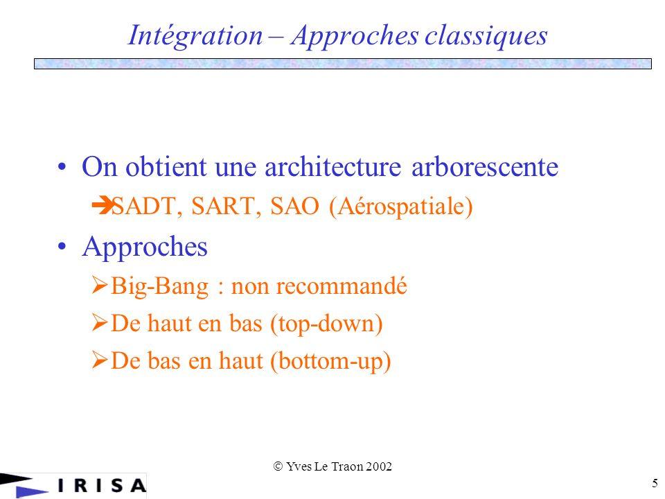 Yves Le Traon 2002 26 Modélisation dynamique C B AC B AC B AC B A A «abstract» BA BCD CA DA E AF FE et