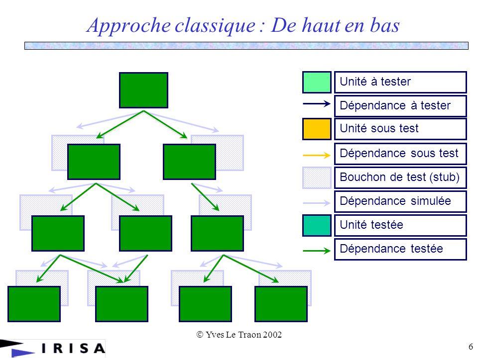 Yves Le Traon 2002 6 Approche classique : De haut en bas Unité à testerDépendance à tester Dépendance sous test Unité sous test Bouchon de test (stub) Dépendance simulée Unité testée Dépendance testée