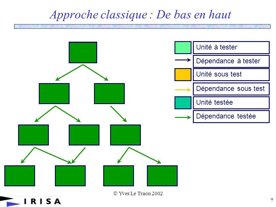 Yves Le Traon 2002 7 Approche classique : De bas en haut Unité à testerDépendance à testerUnité sous testUnité testéeDépendance sous testDépendance testée