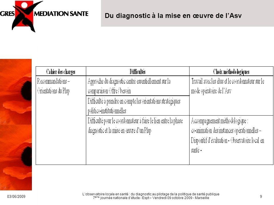 03/06/2009 Lobservatoire locale en santé : du diagnostic au pilotage de la politique de santé publique 7 ème journée nationale détude - Espt – Vendredi 09 octobre 2009 - Marseille 10 Merci de votre attention