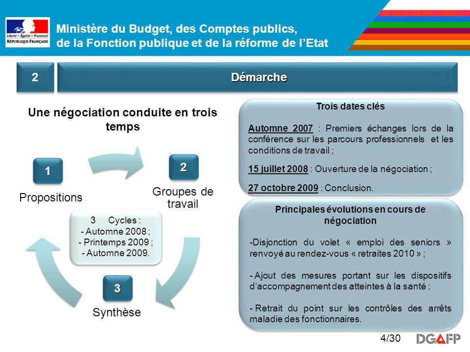 Ministère du Budget, des Comptes publics, de la Fonction publique et de la réforme de lEtat 5/30 ContenuContenu 3 3 Forme le laccord Déclaration de principe Axe 1 Axe n Indicateurs Axe n Indicateurs Mesure 1 Mesure n : - -Enjeu ; - - Propositions ; - - Calendrier / conditions de mise en oeuvre Laccord comprend 15 mesures organisées autour de 3 axes Instances et acteurs opérationnels en matière de santé et sécurité au travail Objectifs et outils de prévention des risques professionnels Dispositifs daccompagnement des atteintes à la santé 1 1 2 2 3 3 Organisation Amont Aval