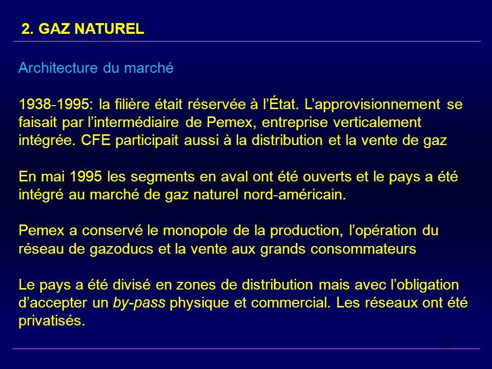 13 2. GAZ NATUREL Architecture du marché 1938-1995: la filière était réservée à lÉtat. Lapprovisionnement se faisait par lintermédiaire de Pemex, entr