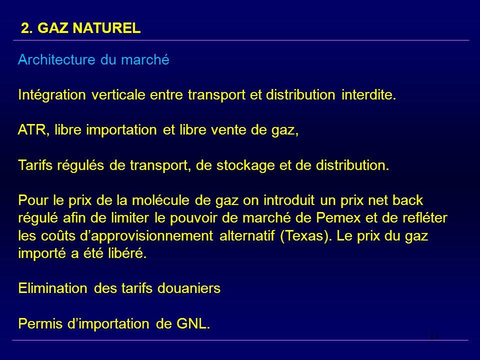 14 2. GAZ NATUREL Architecture du marché Intégration verticale entre transport et distribution interdite. ATR, libre importation et libre vente de gaz