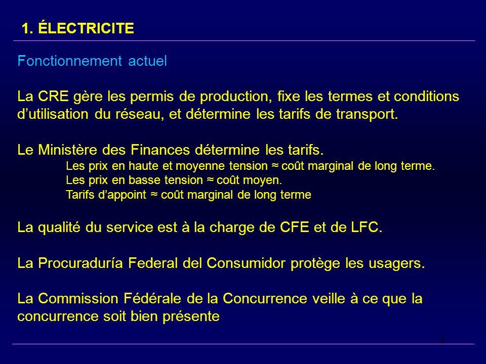 4 Fonctionnement actuel La CRE gère les permis de production, fixe les termes et conditions dutilisation du réseau, et détermine les tarifs de transpo