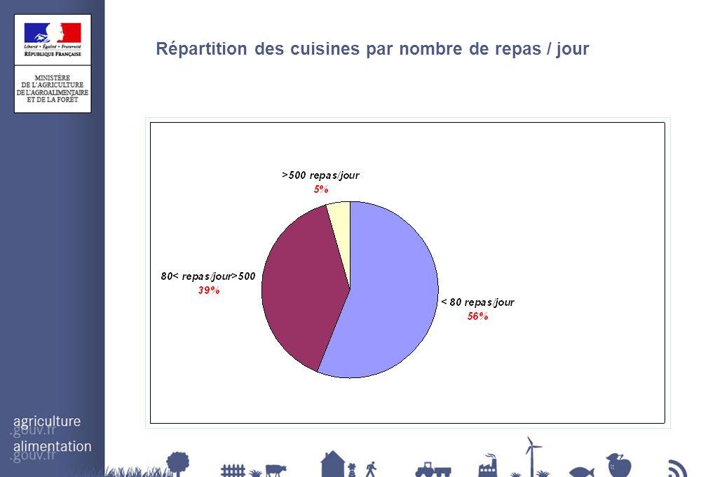 Répartition des cuisines par nombre de repas / jour