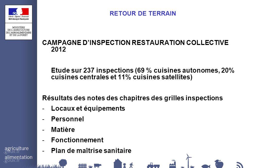 RETOUR DE TERRAIN CAMPAGNE DINSPECTION RESTAURATION COLLECTIVE 2012 Etude sur 237 inspections (69 % cuisines autonomes, 20% cuisines centrales et 11%