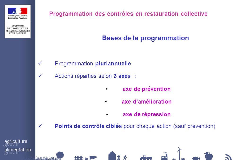 Programmation des contrôles en restauration collective Bases de la programmation Programmation pluriannuelle Actions réparties selon 3 axes : axe de p