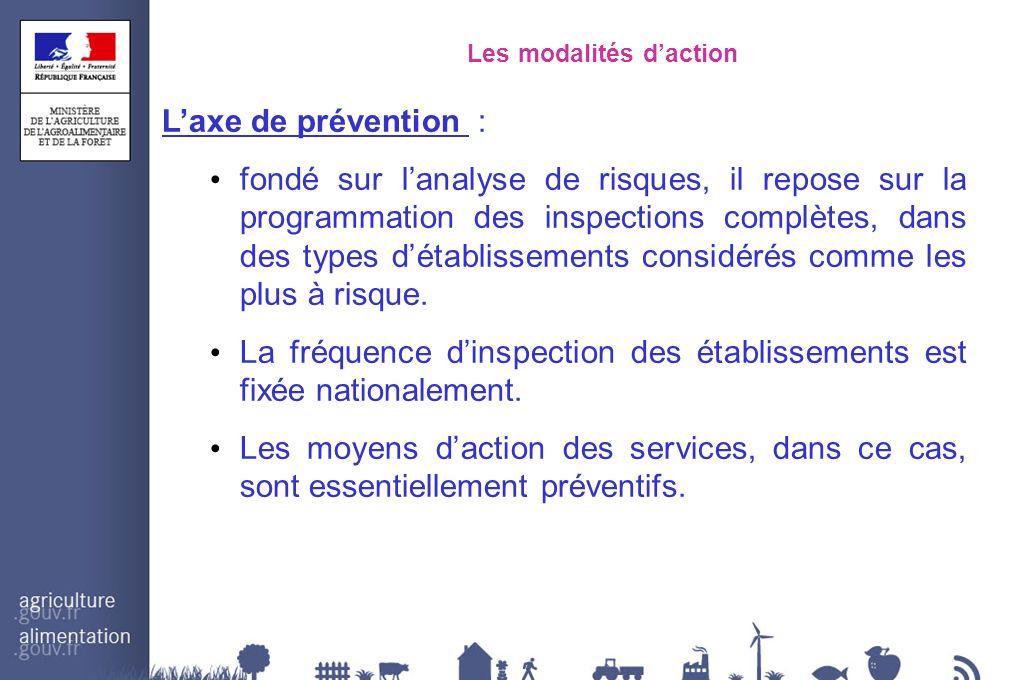 Les modalités daction Laxe de prévention : fondé sur lanalyse de risques, il repose sur la programmation des inspections complètes, dans des types dét