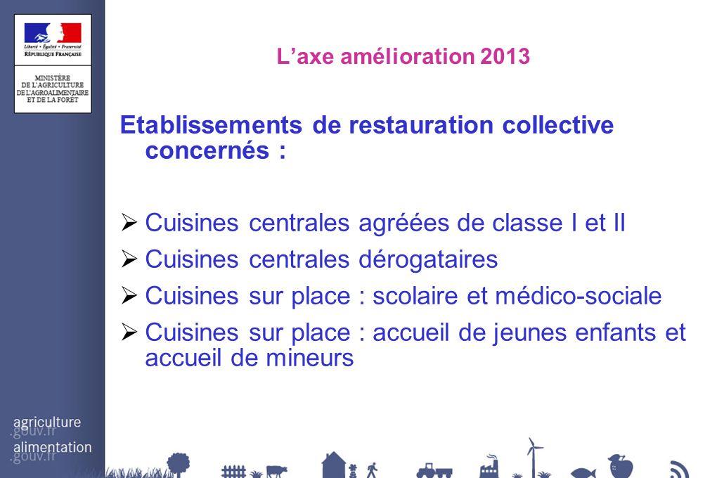 Laxe amélioration 2013 Etablissements de restauration collective concernés : Cuisines centrales agréées de classe I et II Cuisines centrales dérogatai