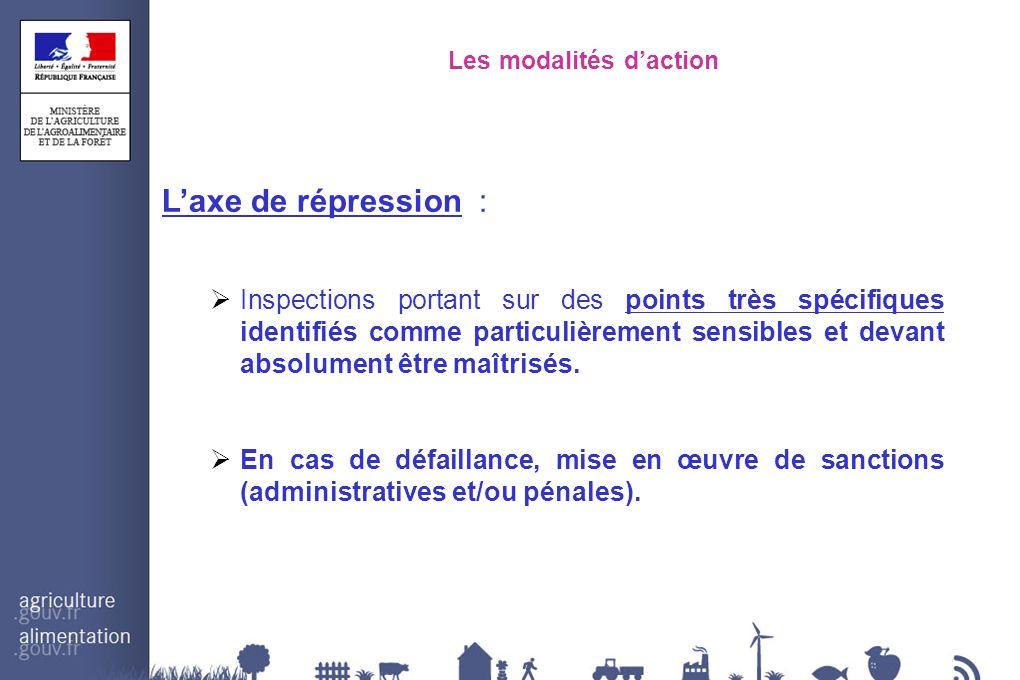 Les modalités daction Laxe de répression : Inspections portant sur des points très spécifiques identifiés comme particulièrement sensibles et devant a