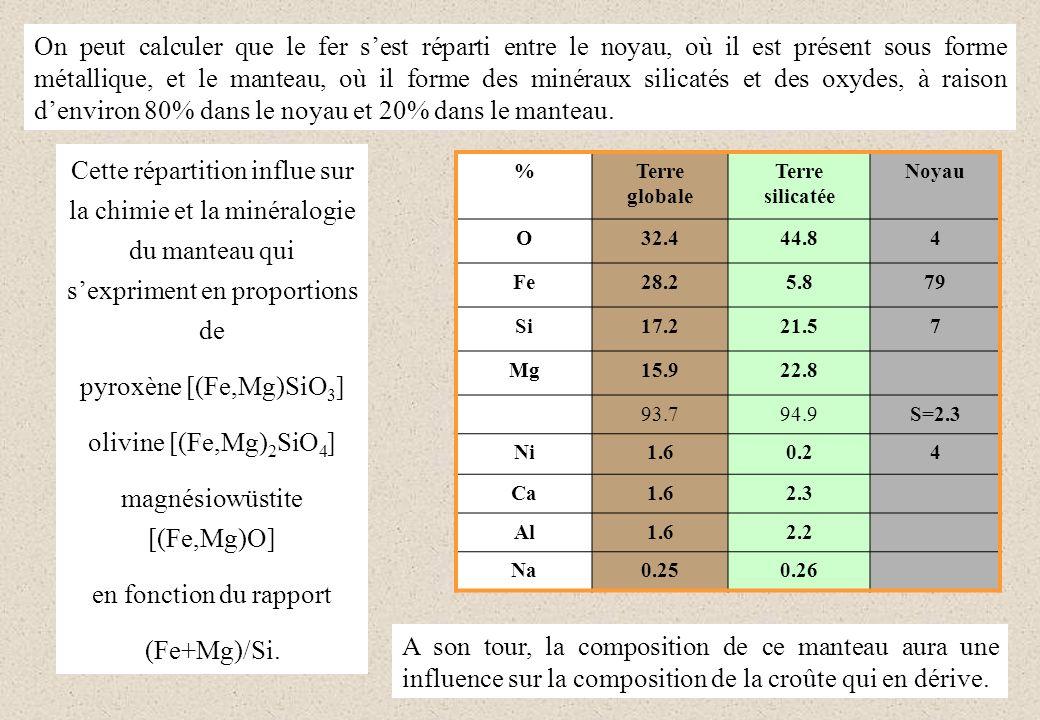 On peut calculer que le fer sest réparti entre le noyau, où il est présent sous forme métallique, et le manteau, où il forme des minéraux silicatés et