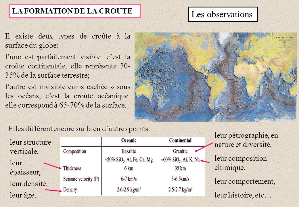 Age de la croûte continentale de 3,8 Ga à Actuel Age de la croûte océanique de 200 Ma à Actuel