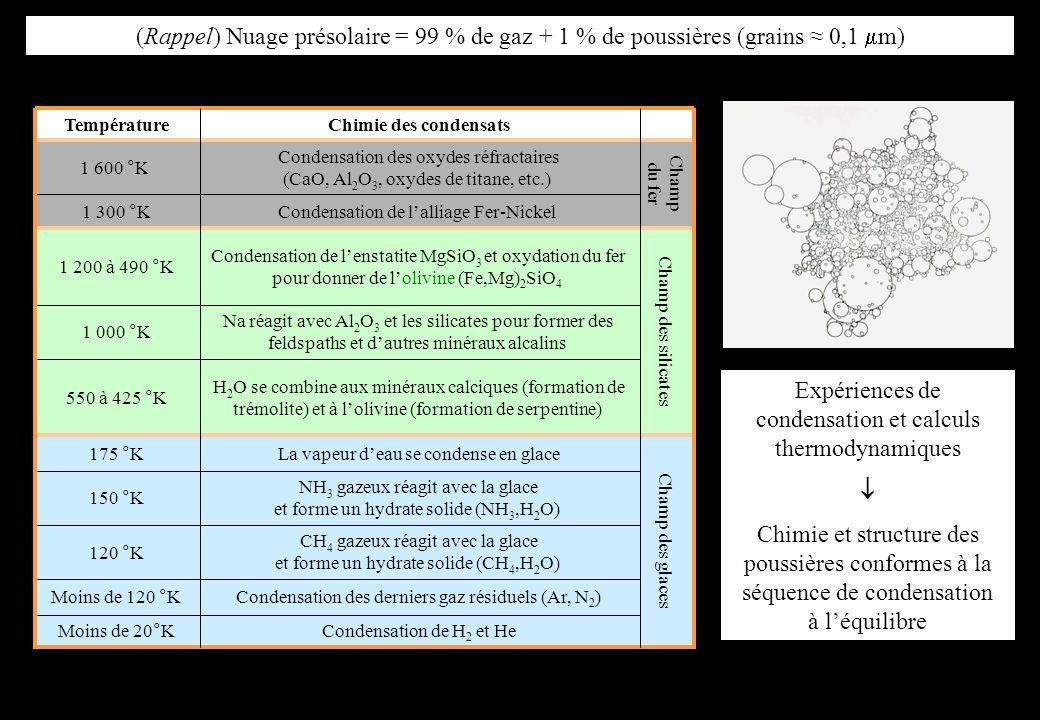 Expériences de condensation et calculs thermodynamiques Chimie et structure des poussières conformes à la séquence de condensation à léquilibre Conden