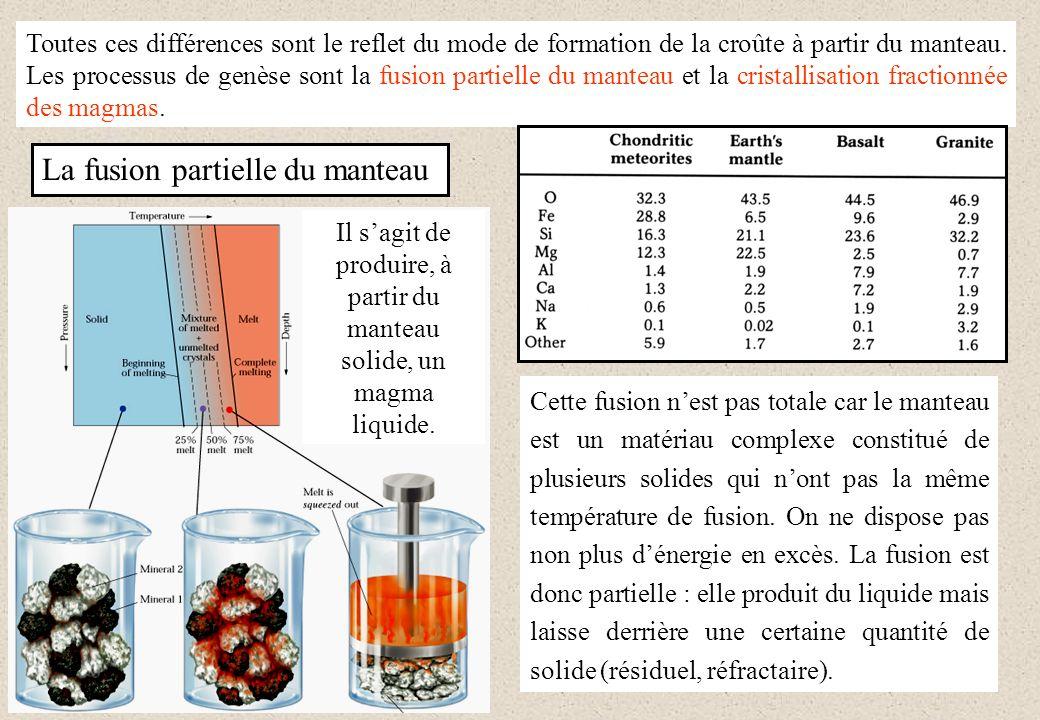 Le taux de fusion joue également un rôle dans la composition du basalte : plus le solide fond, plus la composition du liquide produit ressemble à celle du solide de départ.