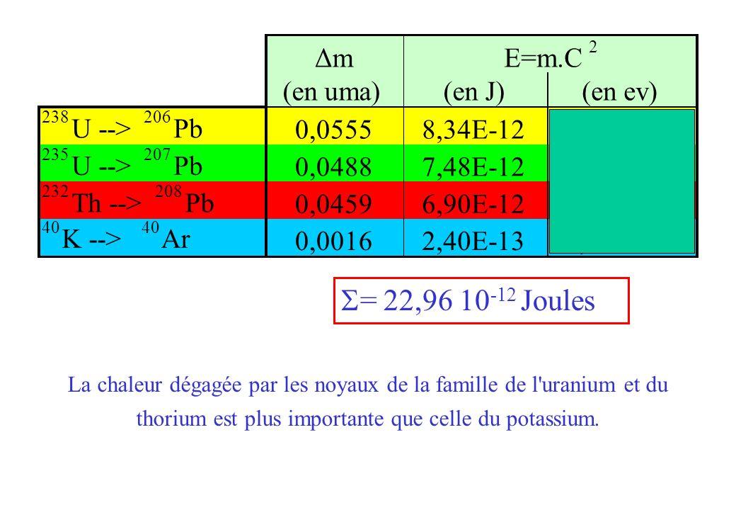 La chaleur dégagée par les noyaux de la famille de l'uranium et du thorium est plus importante que celle du potassium. = 22,96 10 -12 Joules Δm (en um