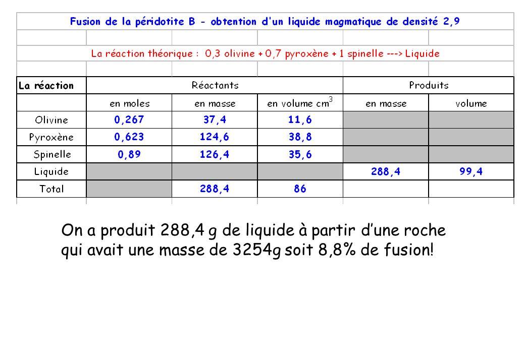 On a produit 288,4 g de liquide à partir dune roche qui avait une masse de 3254g soit 8,8% de fusion!