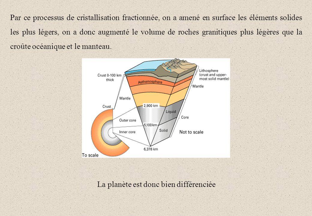 Par ce processus de cristallisation fractionnée, on a amené en surface les éléments solides les plus légers, on a donc augmenté le volume de roches gr