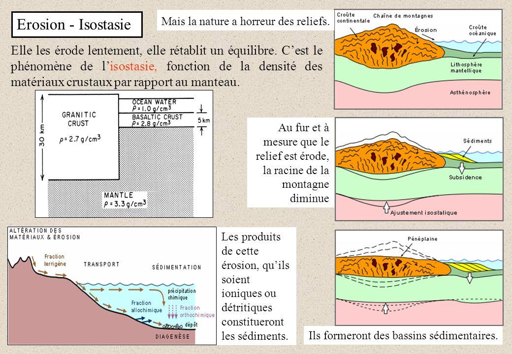 Erosion - Isostasie Elle les érode lentement, elle rétablit un équilibre. Cest le phénomène de lisostasie, fonction de la densité des matériaux crusta