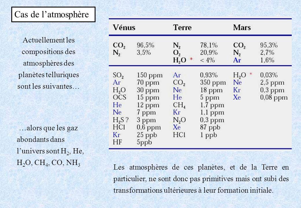 Cas de latmosphère Actuellement les compositions des atmosphères des planètes telluriques sont les suivantes… …alors que les gaz abondants dans lunive