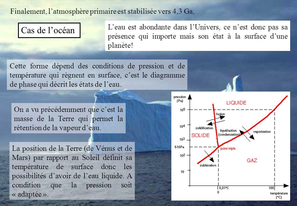 Cas de locéan Finalement, latmosphère primaire est stabilisée vers 4,3 Ga, Leau est abondante dans lUnivers, ce nest donc pas sa présence qui importe