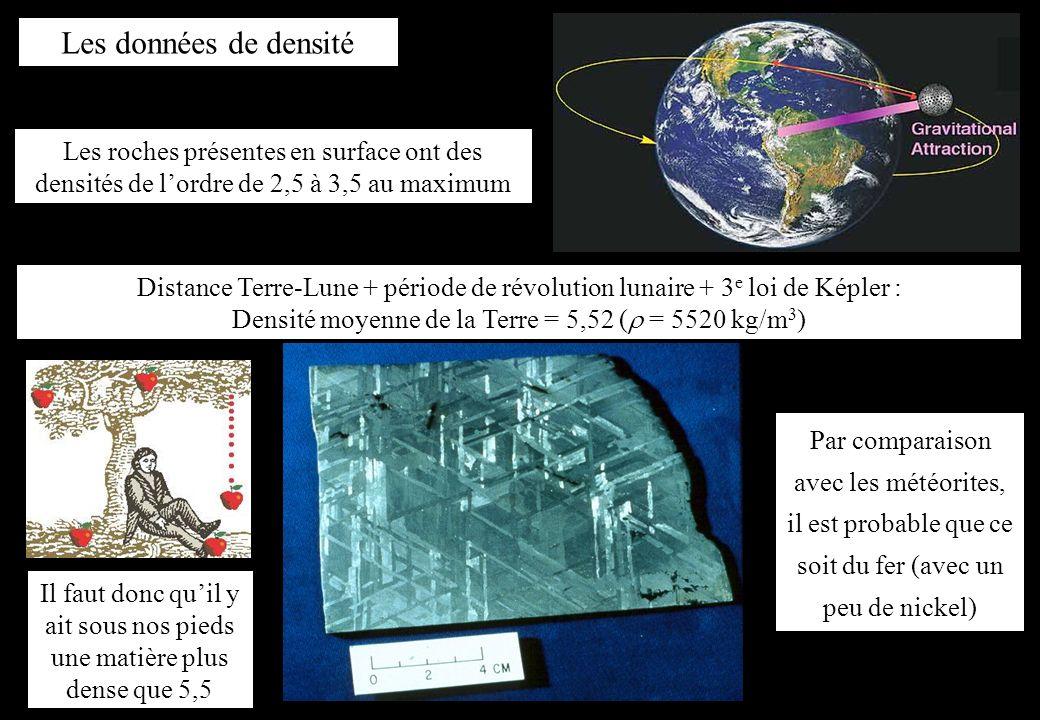 Les données de densité Les roches présentes en surface ont des densités de lordre de 2,5 à 3,5 au maximum Il faut donc quil y ait sous nos pieds une m