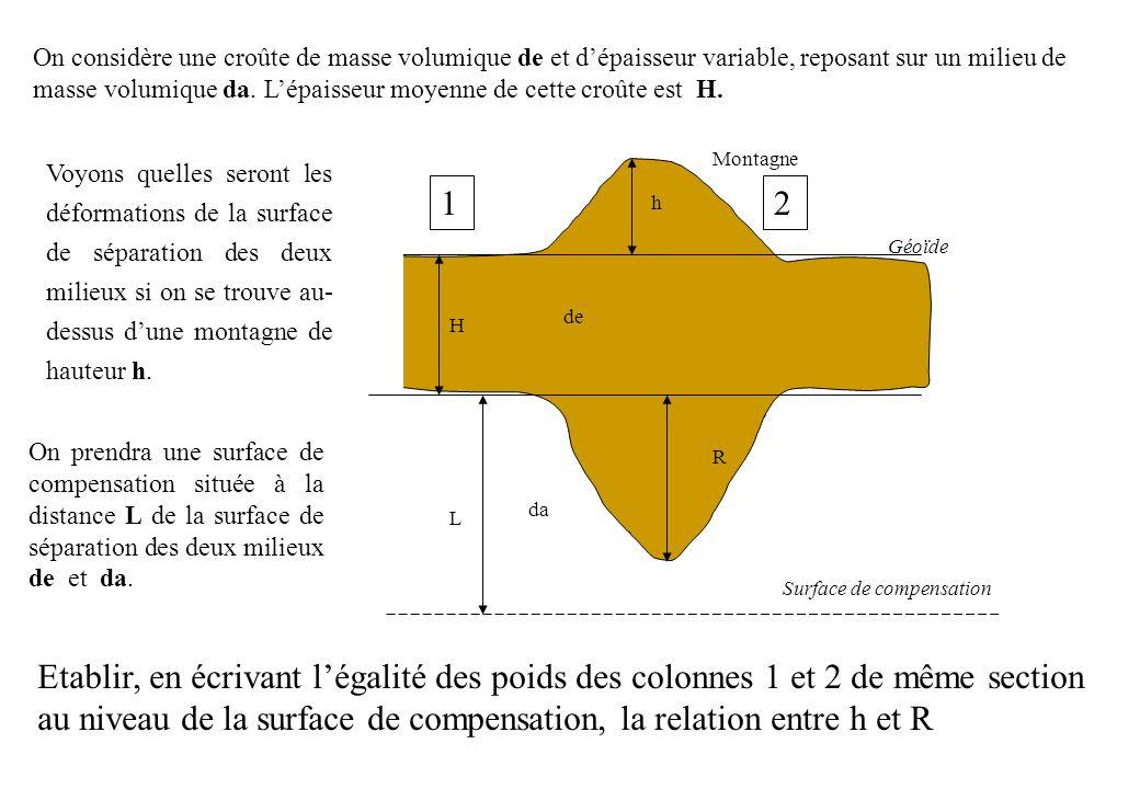 Colonne 1: H de g + L da g Colonne 2: (H + h + R) de g + (L - R) da g Application numérique: Évaluez les ampleurs relatives de ces déformations avec de = 2 500 kg/m 3 et da = 3 300 kg/m 3.