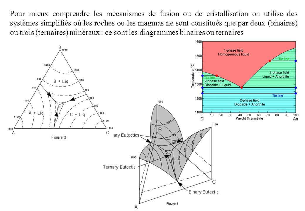 On peut connaître, pour un liquide de composition donnée, les proportions de chaque minéral qui cristallise.
