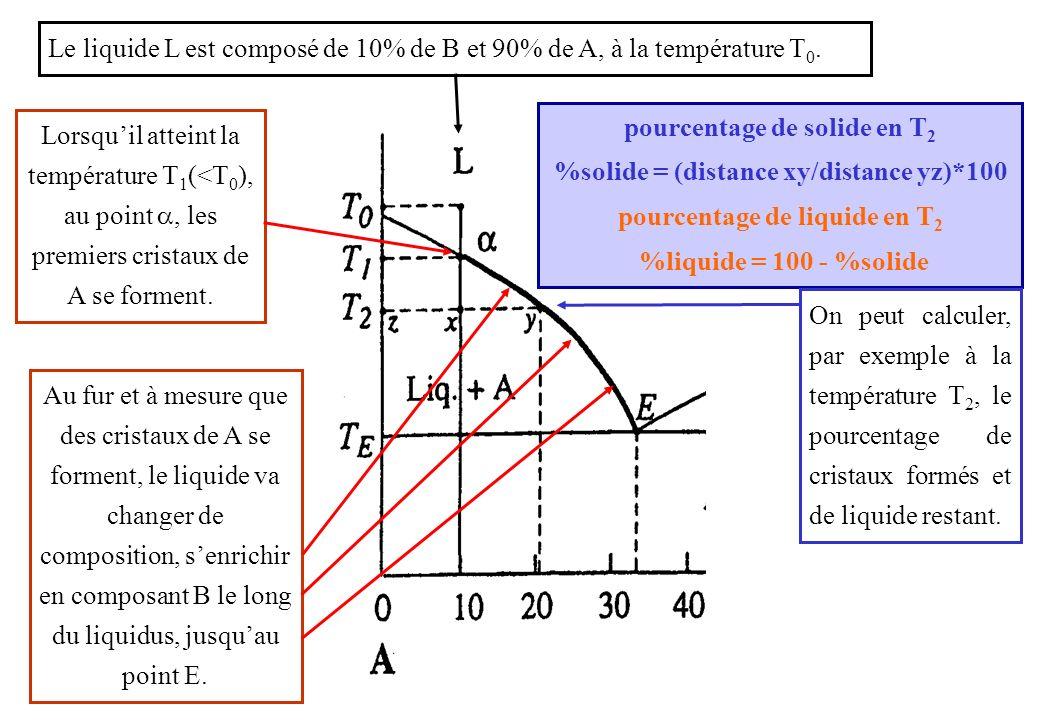 CACA CgCg CLCL Si f est le taux de liquide, et x le taux de cristaux A, alors: f + x =1 C g = f C L + (1- f) C A C g = f C L + C A – f C A C A – C g = f (C A – C L ) f = (C A - C g )/(C A - C L ) R T f = R / T Cest la règle des leviers De même on a: x = S / T S Dautre part on a: C g = f C L + x C A