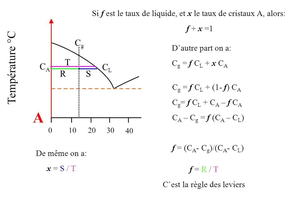 CACA CgCg CLCL Si f est le taux de liquide, et x le taux de cristaux A, alors: f + x =1 C g = f C L + (1- f) C A C g = f C L + C A – f C A C A – C g =