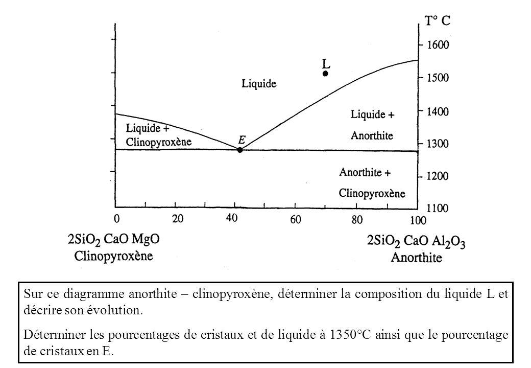 Sur ce diagramme anorthite – clinopyroxène, déterminer la composition du liquide L et décrire son évolution. Déterminer les pourcentages de cristaux e