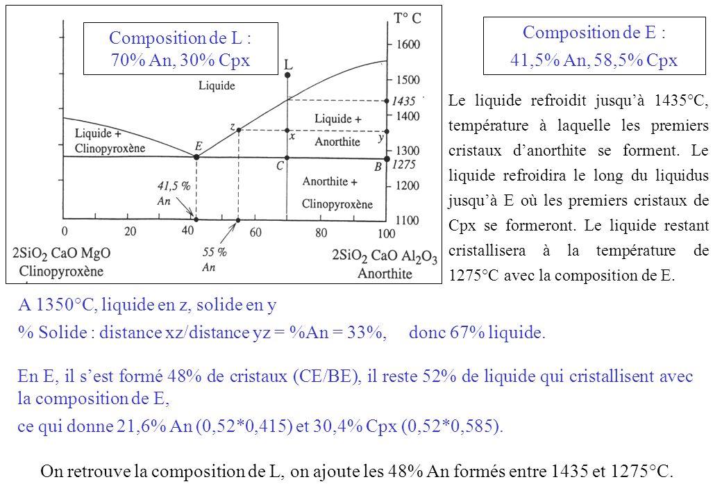 Composition de L : 70% An, 30% Cpx Composition de E : 41,5% An, 58,5% Cpx Le liquide refroidit jusquà 1435°C, température à laquelle les premiers cris