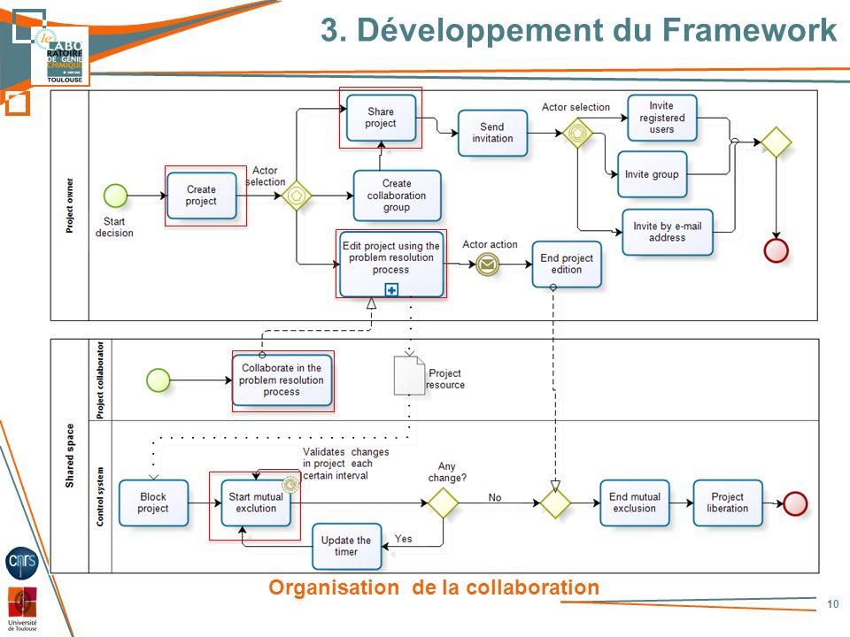 3. Développement du Framework 10 Organisation de la collaboration
