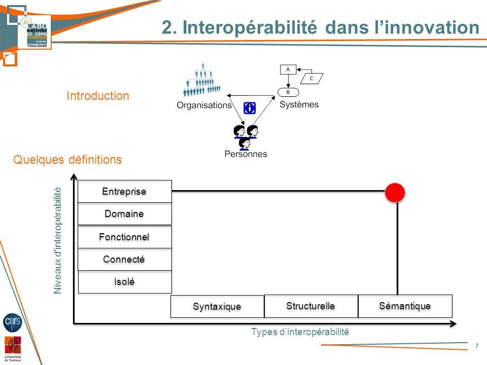 2. Interopérabilité dans linnovation 7 Introduction Quelques définitions Isolé Connecté Fonctionnel Niveaux d'interopérabilité Domaine Entreprise Synt