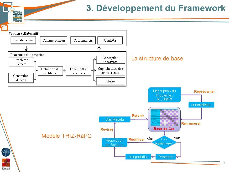 3. Développement du Framework 9 La structure de base Modèle TRIZ-RàPC