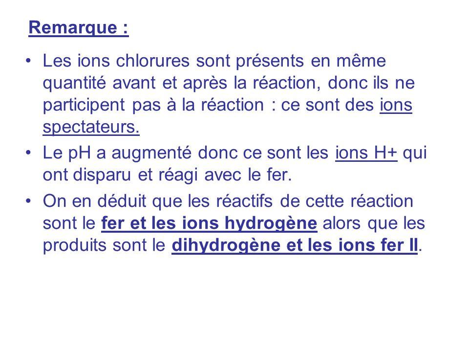 Remarque : Les ions chlorures sont présents en même quantité avant et après la réaction, donc ils ne participent pas à la réaction : ce sont des ions