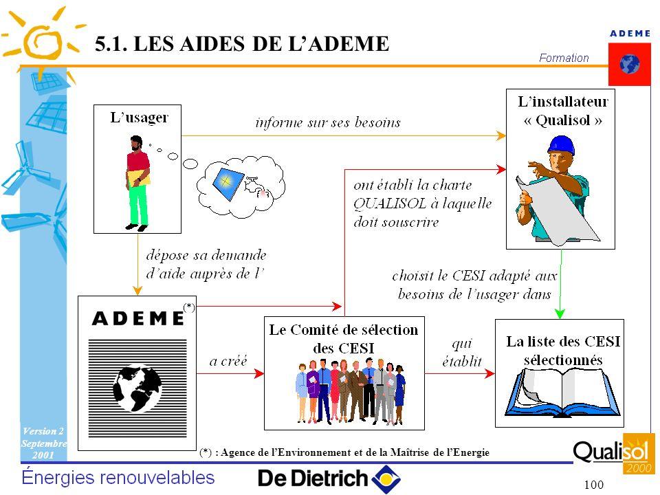 Version 2 Septembre 2001 100 5.1. LES AIDES DE LADEME (*) : Agence de lEnvironnement et de la Maîtrise de lEnergie (*)