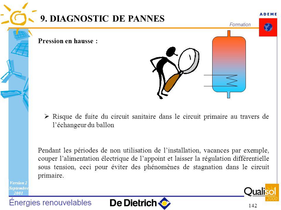 Version 2 Septembre 2001 142 9. DIAGNOSTIC DE PANNES Pression en hausse : Risque de fuite du circuit sanitaire dans le circuit primaire au travers de