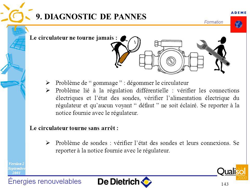 Version 2 Septembre 2001 143 Le circulateur ne tourne jamais : Problème de gommage : dégommer le circulateur Problème lié à la régulation différentiel
