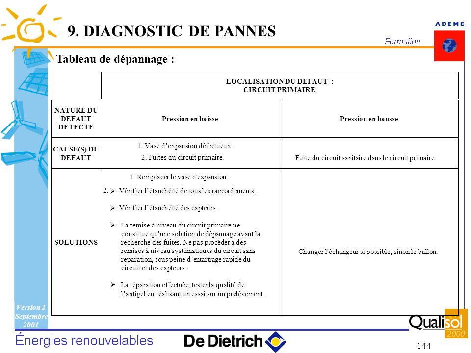 Version 2 Septembre 2001 144 Tableau de dépannage : 9. DIAGNOSTIC DE PANNES LOCALISATION DU DEFAUT : CIRCUIT PRIMAIRE NATURE DU DEFAUT DETECTE Pressio