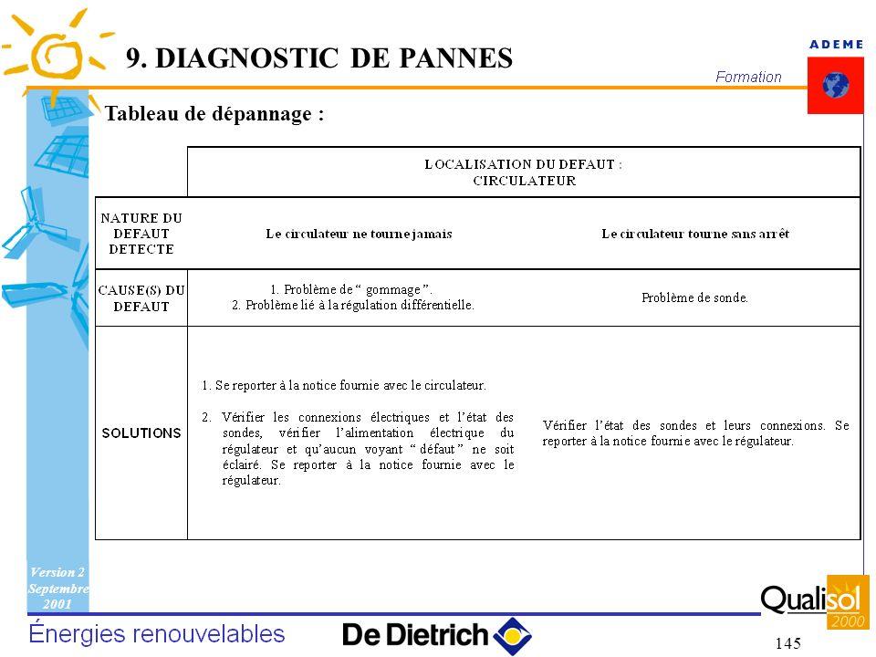 Version 2 Septembre 2001 145 Tableau de dépannage : 9. DIAGNOSTIC DE PANNES