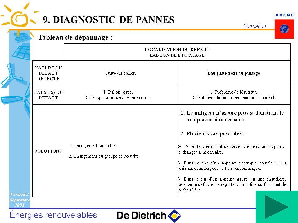 Version 2 Septembre 2001 146 Tableau de dépannage : 9. DIAGNOSTIC DE PANNES