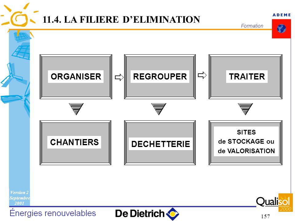 Version 2 Septembre 2001 157 ORGANISERREGROUPERTRAITER CHANTIERS DECHETTERIE SITES de STOCKAGE ou de VALORISATION 11.4. LA FILIERE DELIMINATION