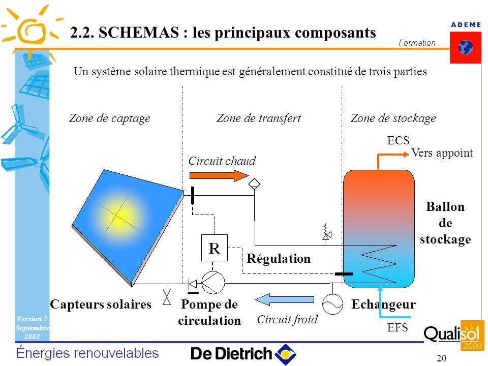 Version 2 Septembre 2001 20 Zone de captageZone de transfertZone de stockage Un système solaire thermique est généralement constitué de trois parties