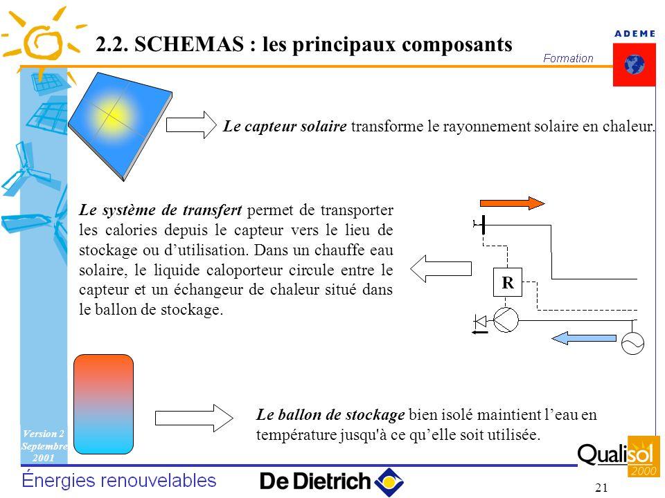 Version 2 Septembre 2001 21 Le capteur solaire transforme le rayonnement solaire en chaleur. Le ballon de stockage bien isolé maintient leau en tempér