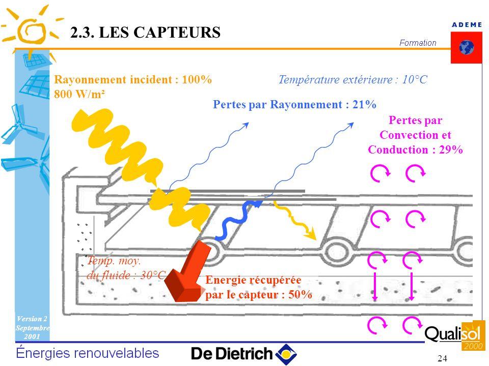 Version 2 Septembre 2001 24 2.3. LES CAPTEURS Pertes par Rayonnement : 21% Rayonnement incident : 100% 800 W/m² Pertes par Convection et Conduction :