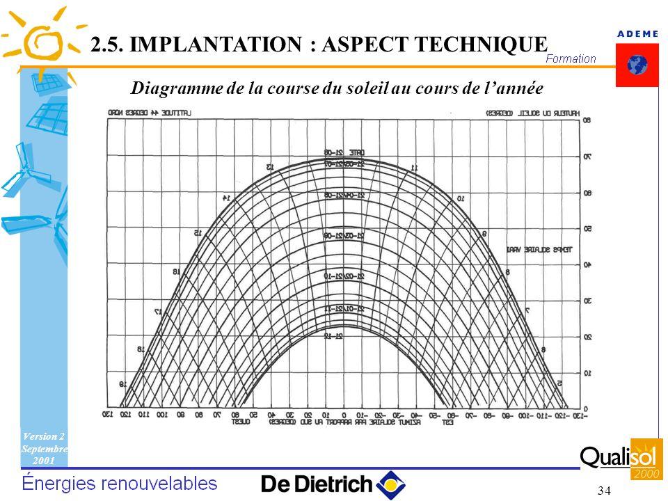 Version 2 Septembre 2001 34 Diagramme de la course du soleil au cours de lannée 2.5. IMPLANTATION : ASPECT TECHNIQUE