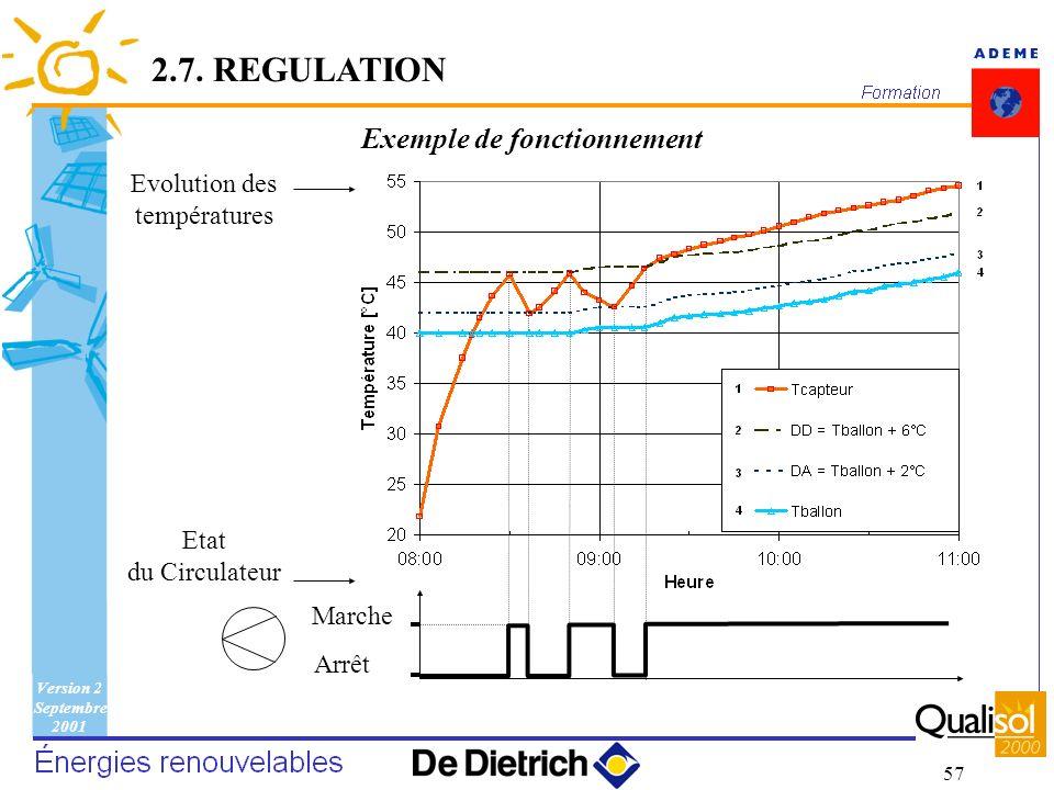 Version 2 Septembre 2001 57 Exemple de fonctionnement Marche Arrêt Etat du Circulateur Evolution des températures 2.7. REGULATION