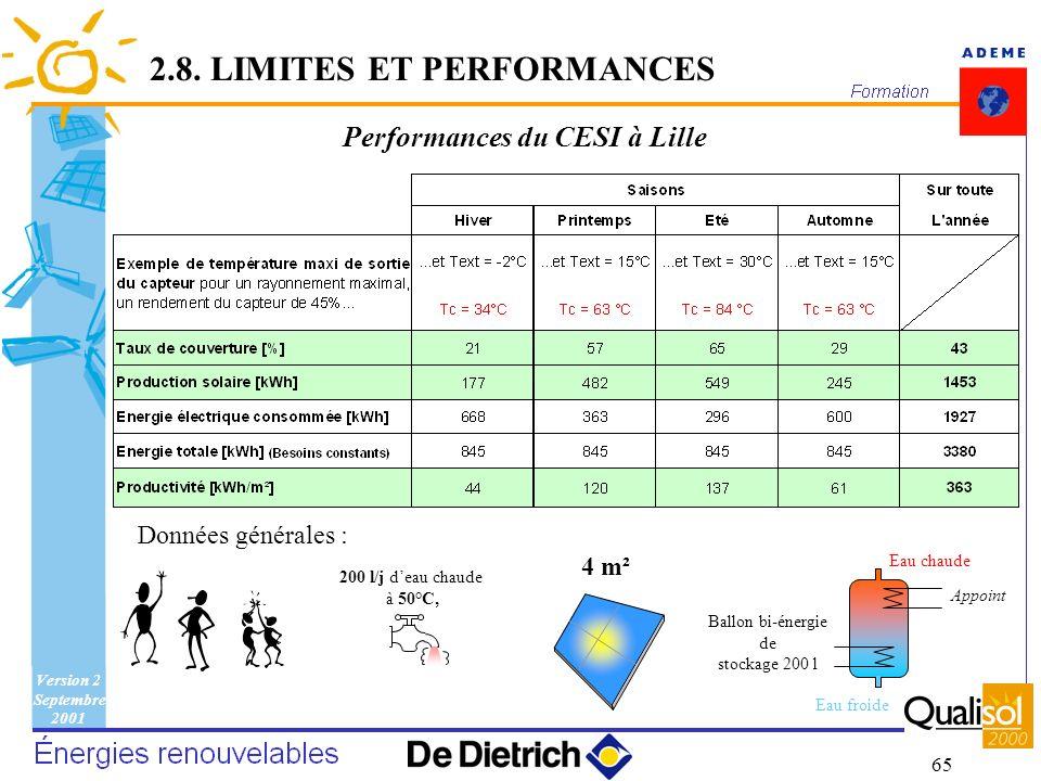 Version 2 Septembre 2001 65 Performances du CESI à Lille 2.8. LIMITES ET PERFORMANCES 4 m² Ballon bi-énergie de stockage 200 l Eau froide Eau chaude 2